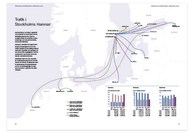 Stockholms Hamnars årsredovisning 2015